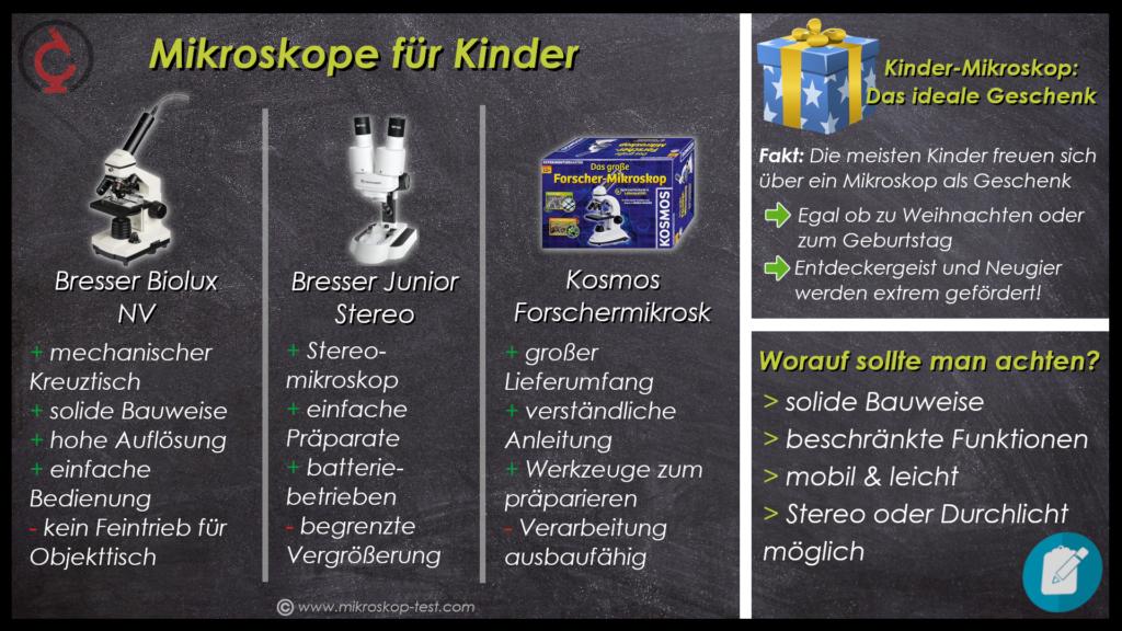 Kaufberatung für Mikroskop Kinder